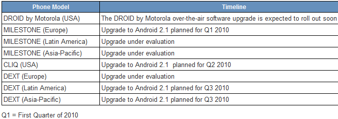 Android milestone Motorola Update