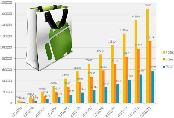 Android market Statistik stats