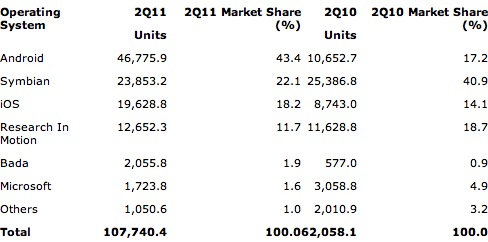 Android gartner iOS Statistik Symbian wp7