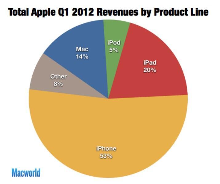 Apple iOS iPad iphone mac zahlen