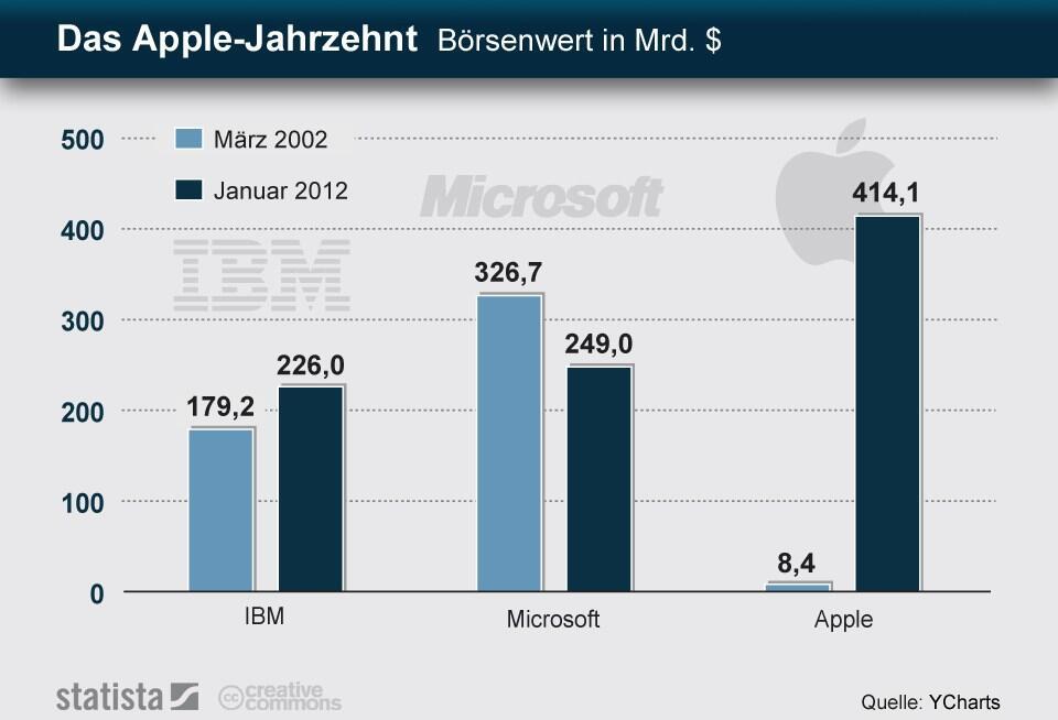 Apple börse ibm microsoft stats tech wert