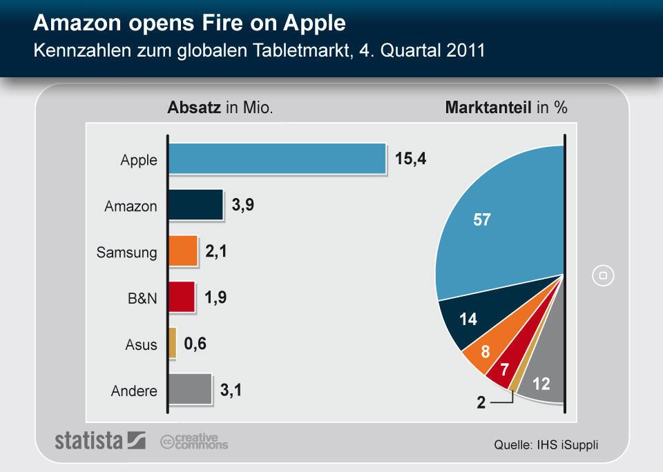 amazon Android Apple Google iOS iPad kindle markt tablet