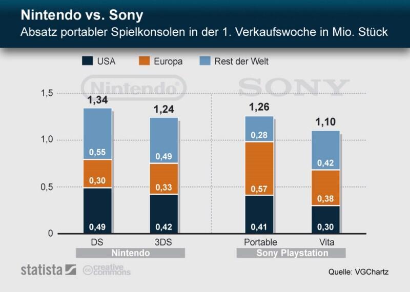 3DS fun gaming Nintendo playstation Sony Vita