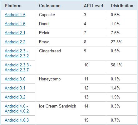 Android Devs & Geeks geräte market stats Verteilung