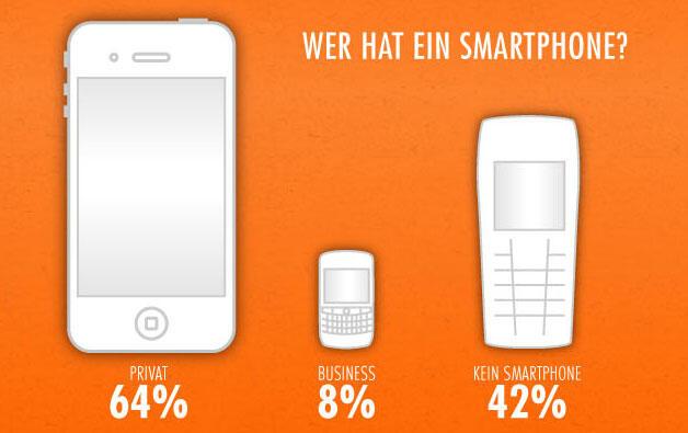 Android Apple deutschland Infografik iOS markt os Smartphone stats