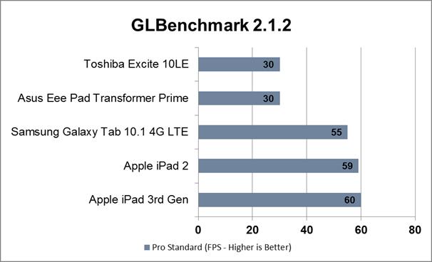 Apple iOS iPad neue iPad new ipad test