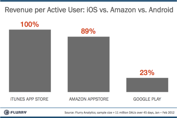 amazon Android app Devs & Geeks einnahmen iOS shop stores