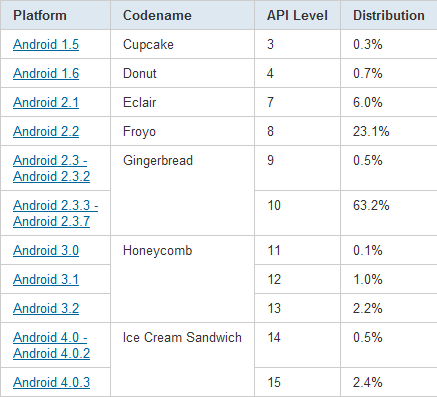 Android Gingerbread Google ICS Update