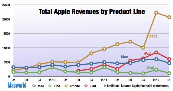 2012 Apple iOS iPad iphone quartal verkauf zahlen