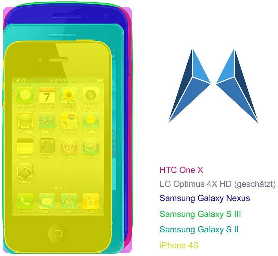 Android Galaxy S 3 größe Größenvergleich HTC One X iphone 4s LG Optimus 4X HD Maße Samsung Galaxy S II