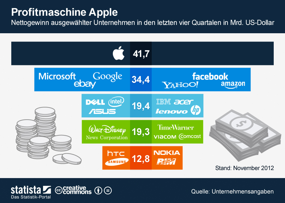 amazon Android anteil Apple Google markt ms stats zahlend