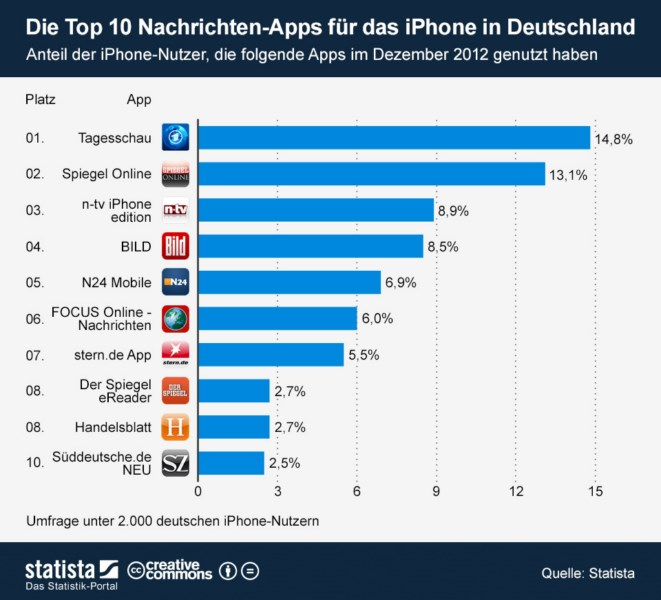 Apple iOS iPad iphone News stats