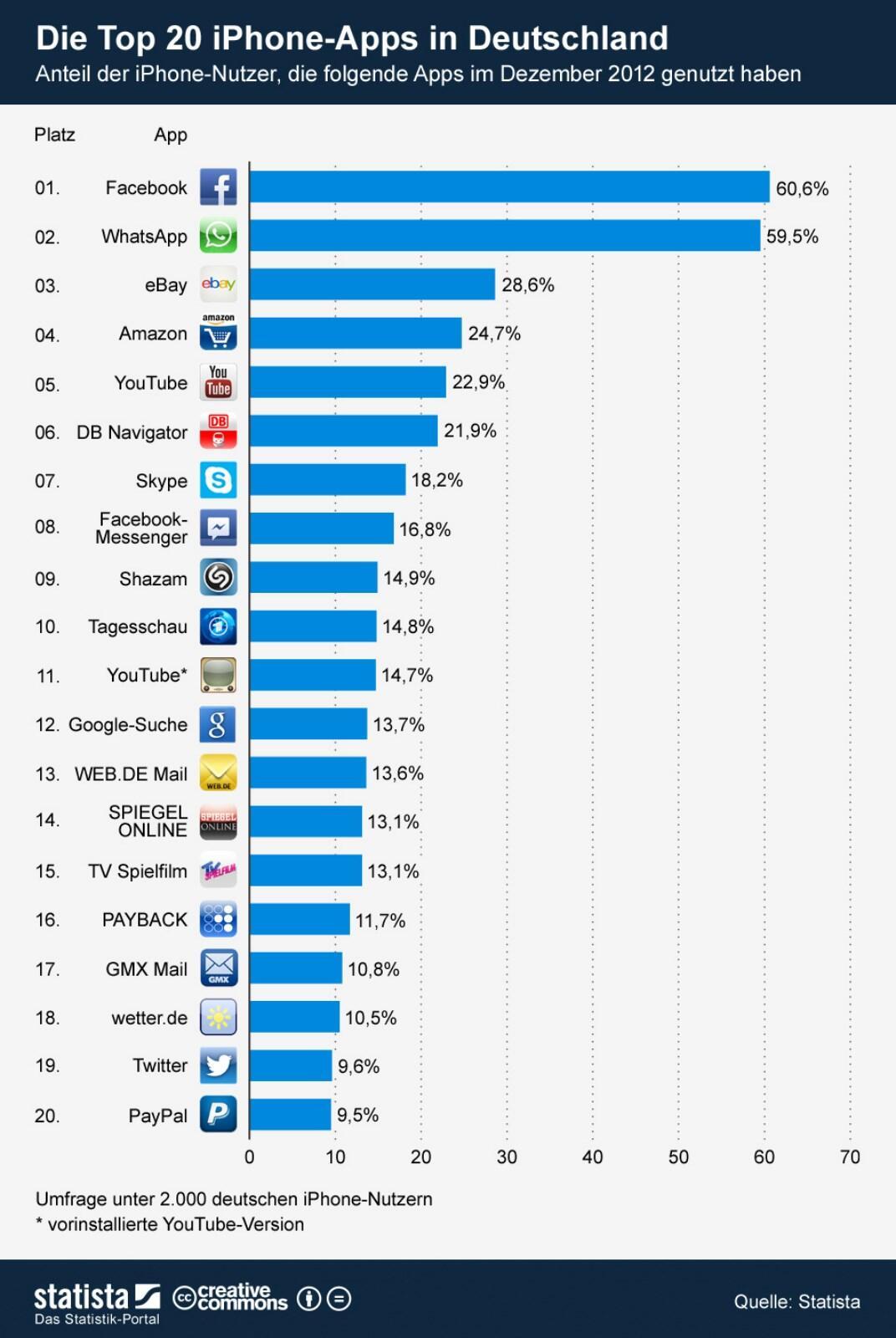 Apple iOS iPad iphone stats