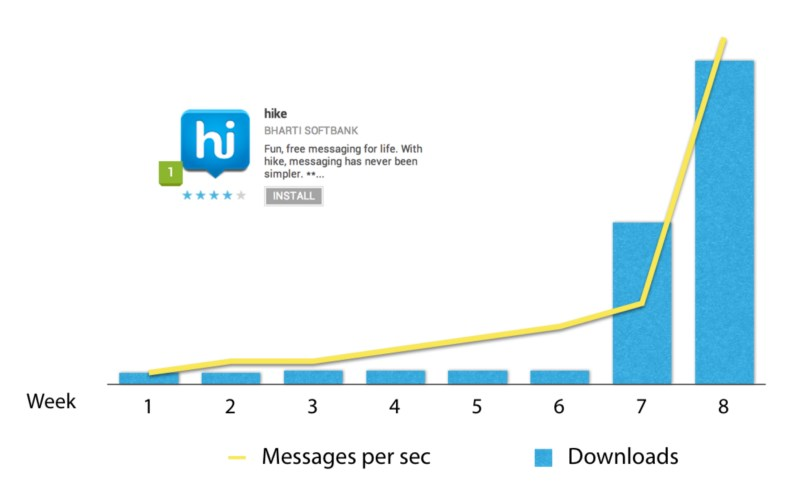 Android Apple hike iOS Messenger Windows Phone