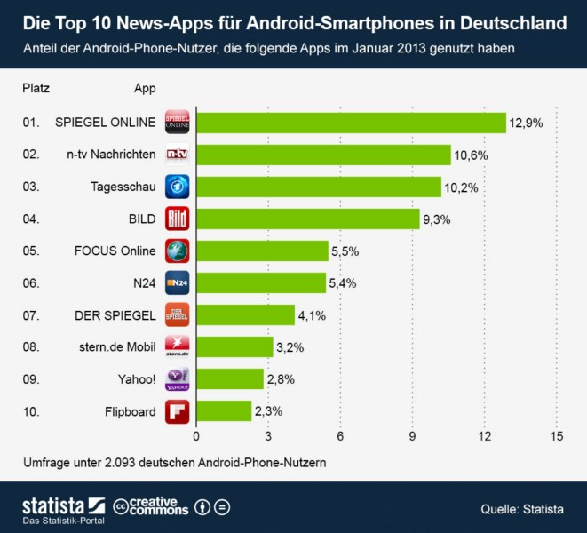 Android Apps stats
