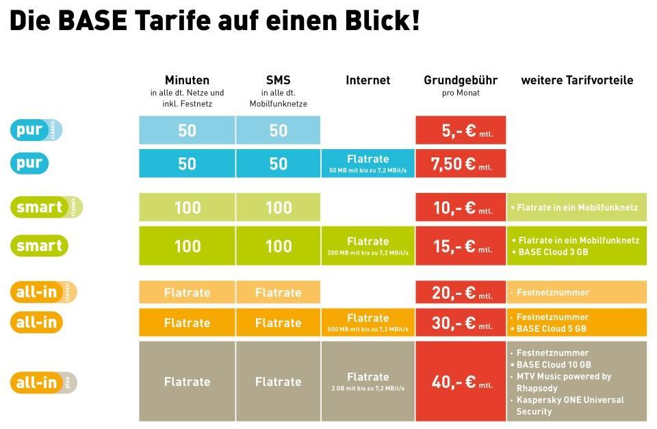 base E-Plus plus tarif Tarife