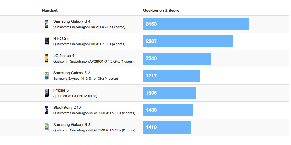 Android Benchmark iphone Samsung