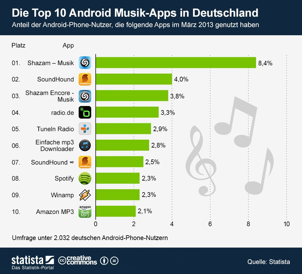 Android Musik