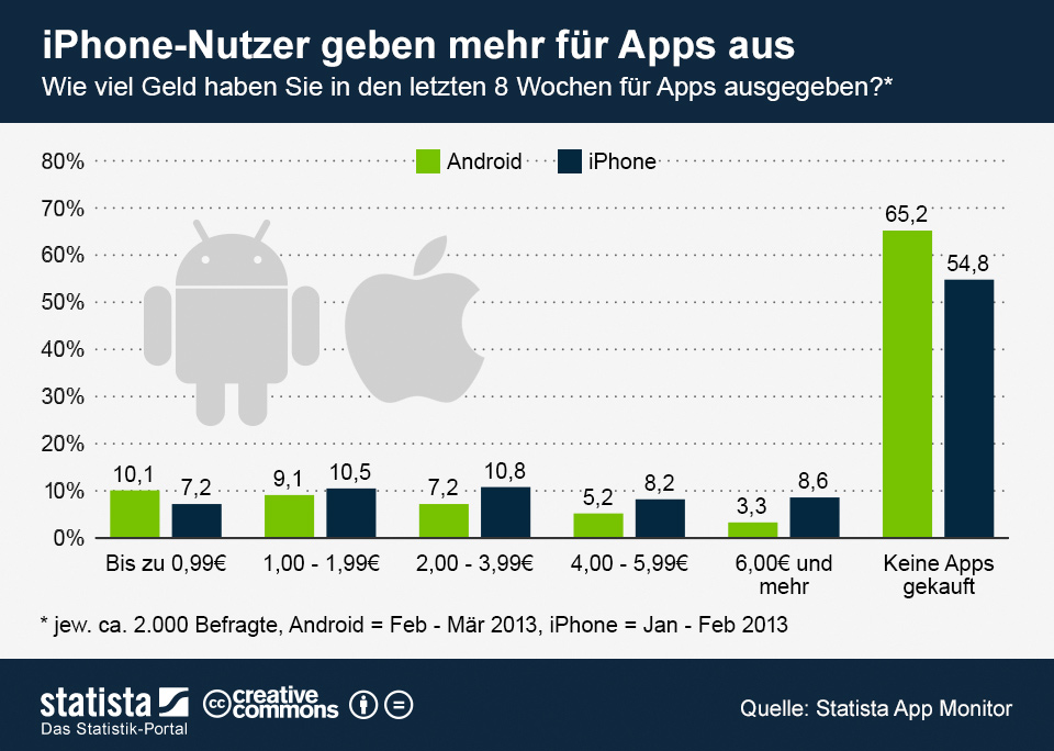 Android Apple iOS iphone