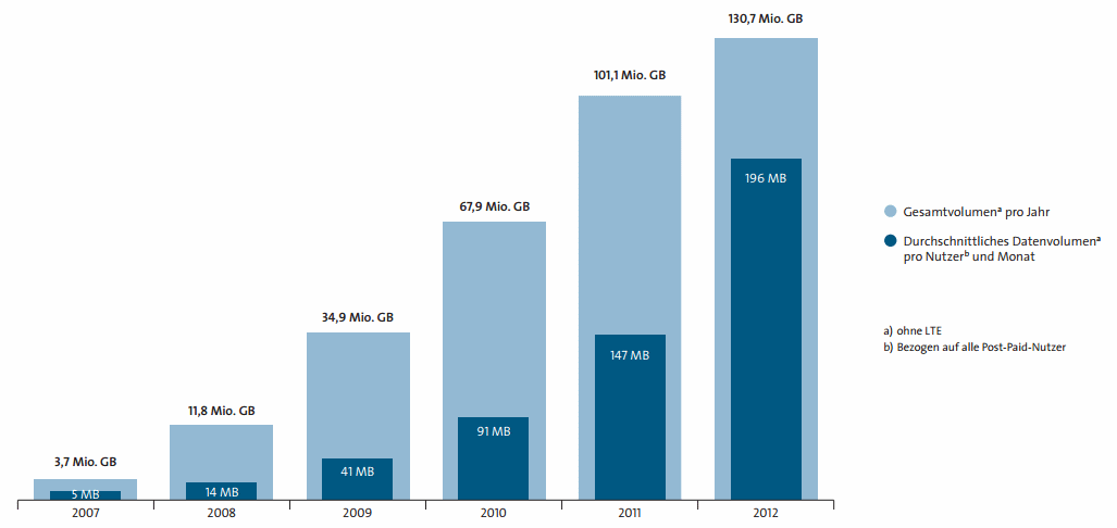 Daten mobil stats