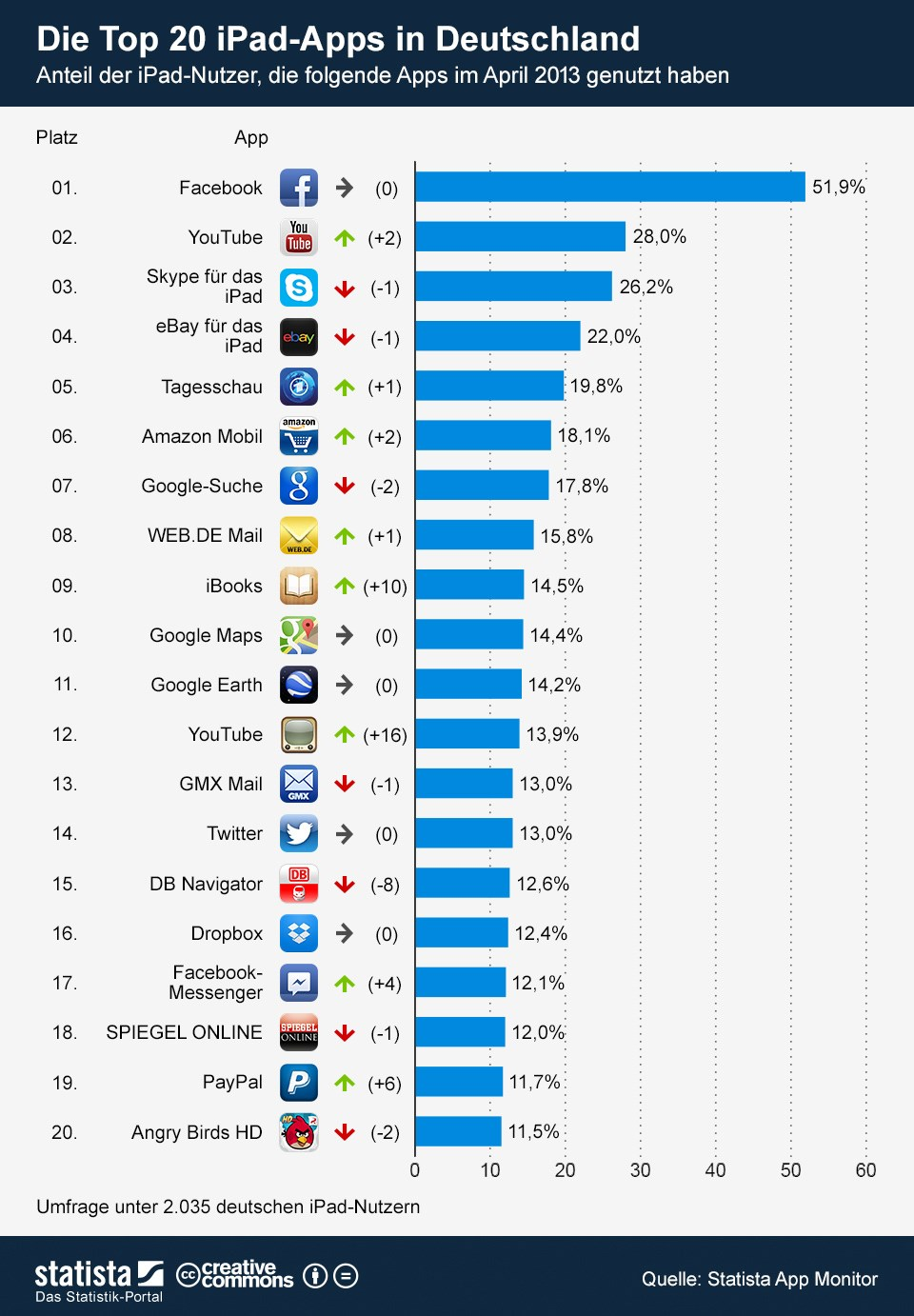 Apple Apps iOS iPad stats