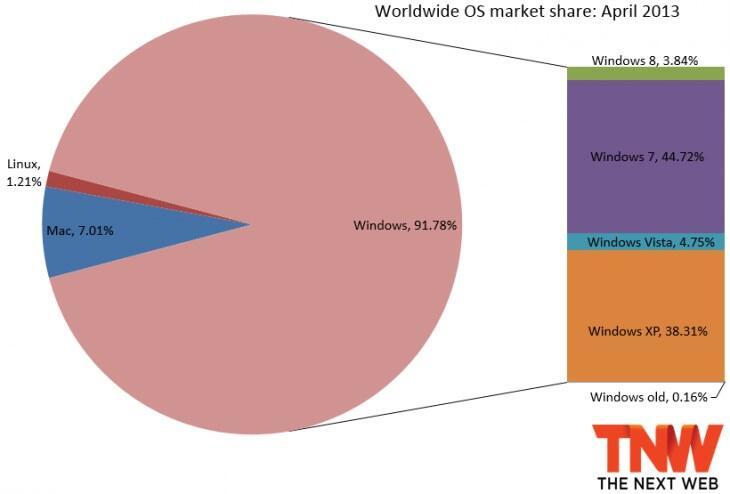 7 microsoft vista Windows Windows 8