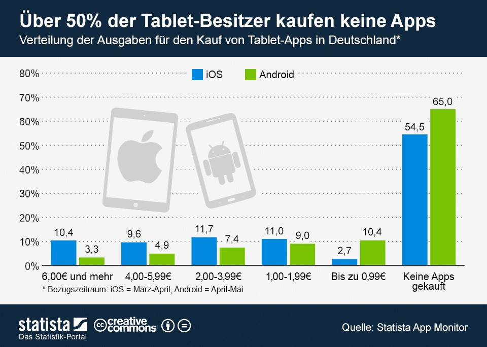 Android Apps iOS stats tablet