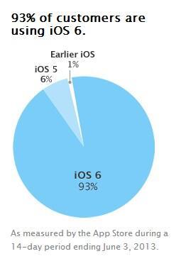 Apple Firmware iOS