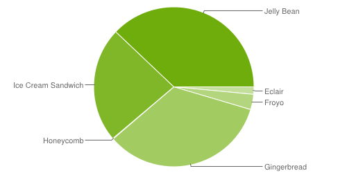 Android stats Verteilung