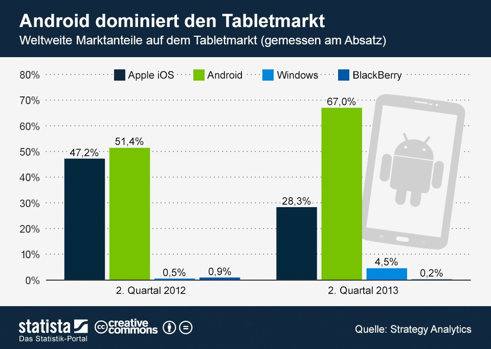 Android iOS iPad stats tablet