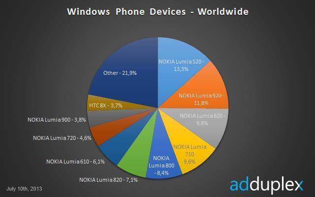 markt marktanteile microsoft Nokia Statistik Verteilung Windows Phone