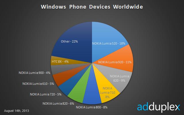 HTC Lumia microsoft Nokia Windows Phone