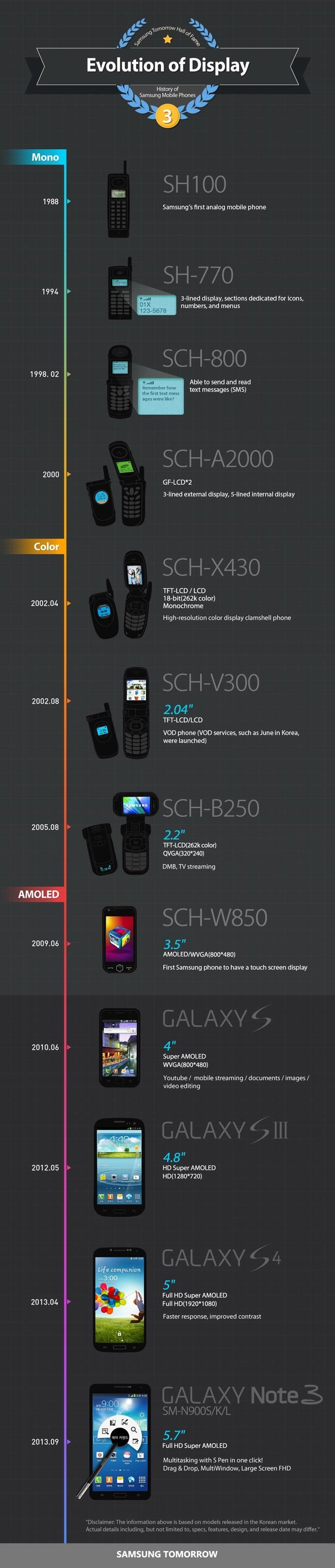 Android Display galaxy Samsung screen stats