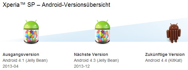 Android kitkat Sony Update XP Xperia