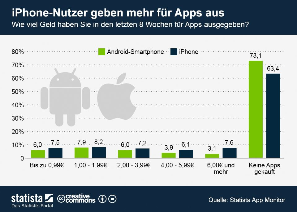 Android iOS stats