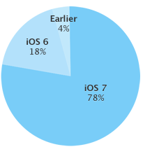 Apple iOS stats