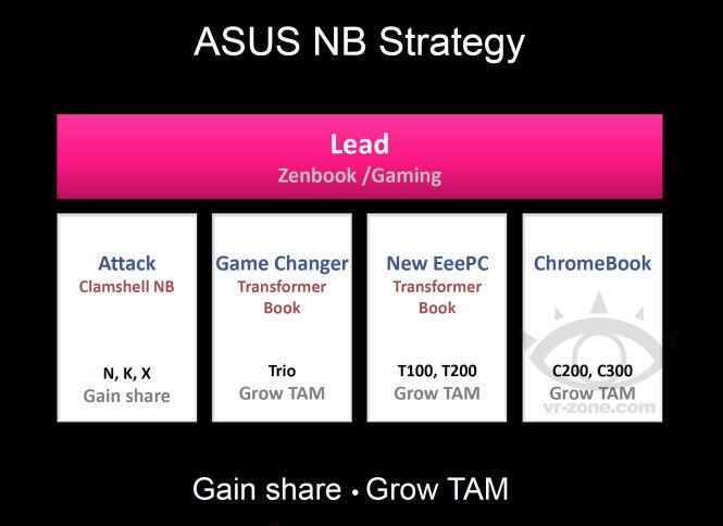 Asus C200 chromebook ChromeOS Leak