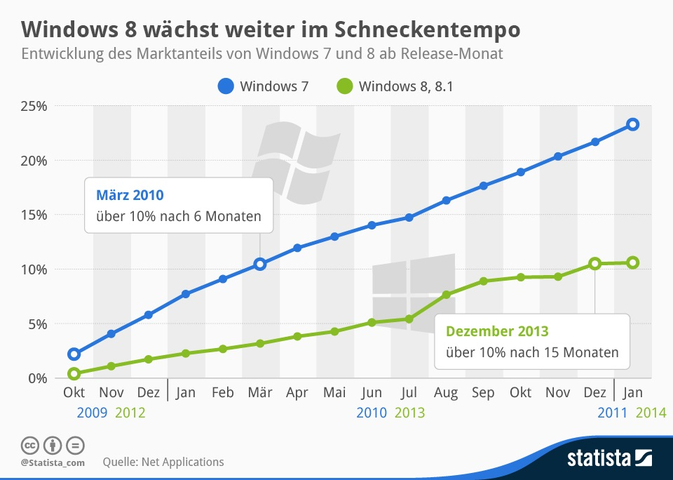 microsoft stats win Windows windows 7 Windows 8