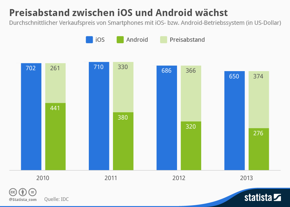 Android Apple iOS stats