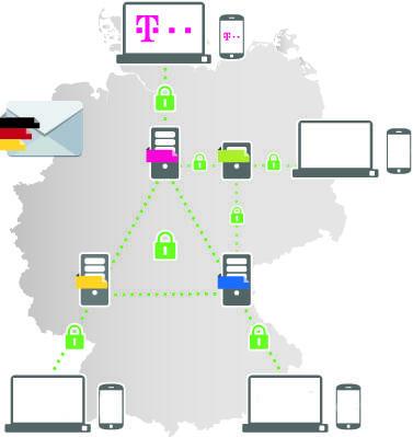 mail ssl Telekom