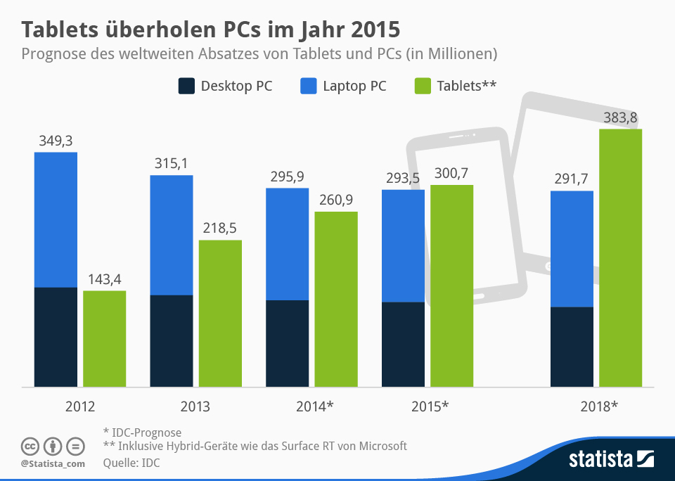 Grafik Infografik laptops pcs Statista Tablets verkäufe vorhersagen