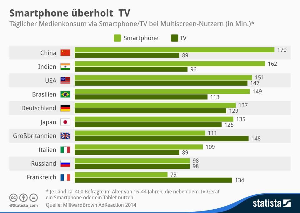 Smartphone Statista stats TV zahlen
