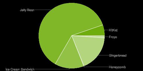 Android Firmware Google kitkat Update Verteilung