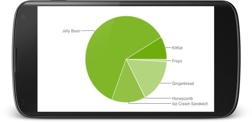 Android Daten stats Verteilung