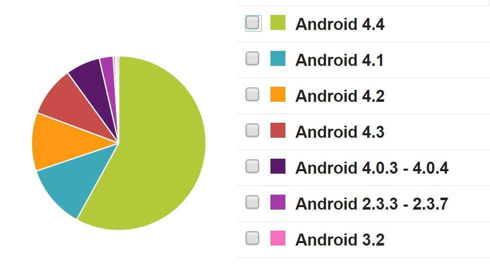 Android Devs & Geeks geräte stats