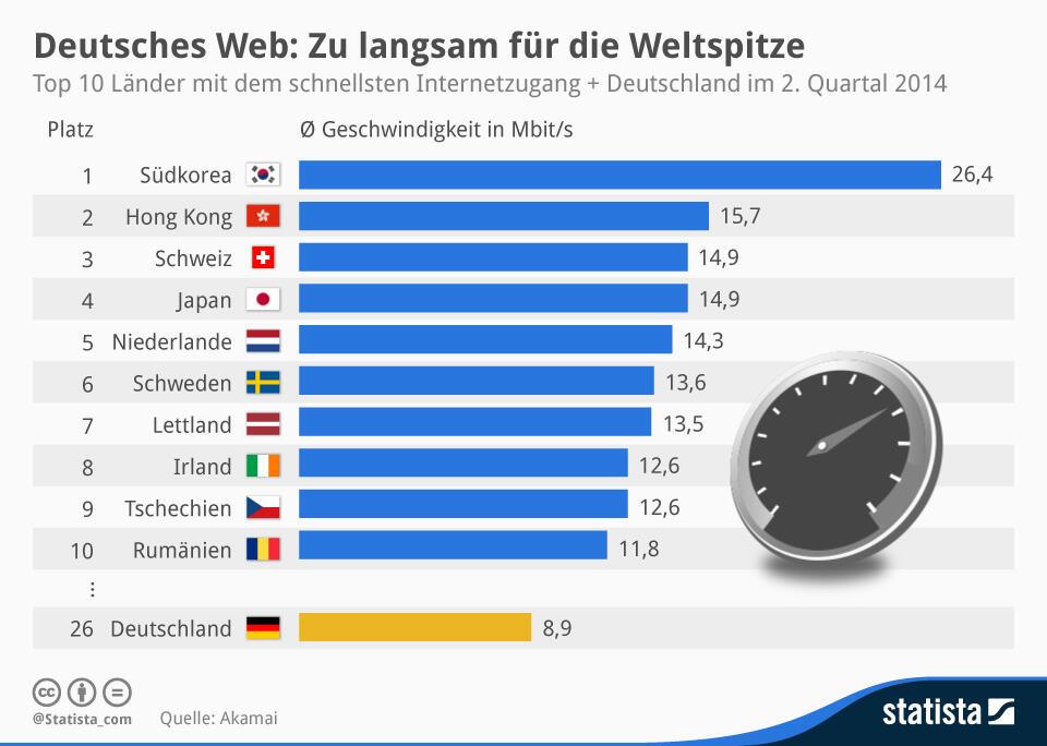 geschwindigkeit internet Statista Statistik