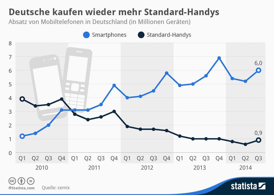 feature phones Handy q3 2014 Smartphones Statista Statistik