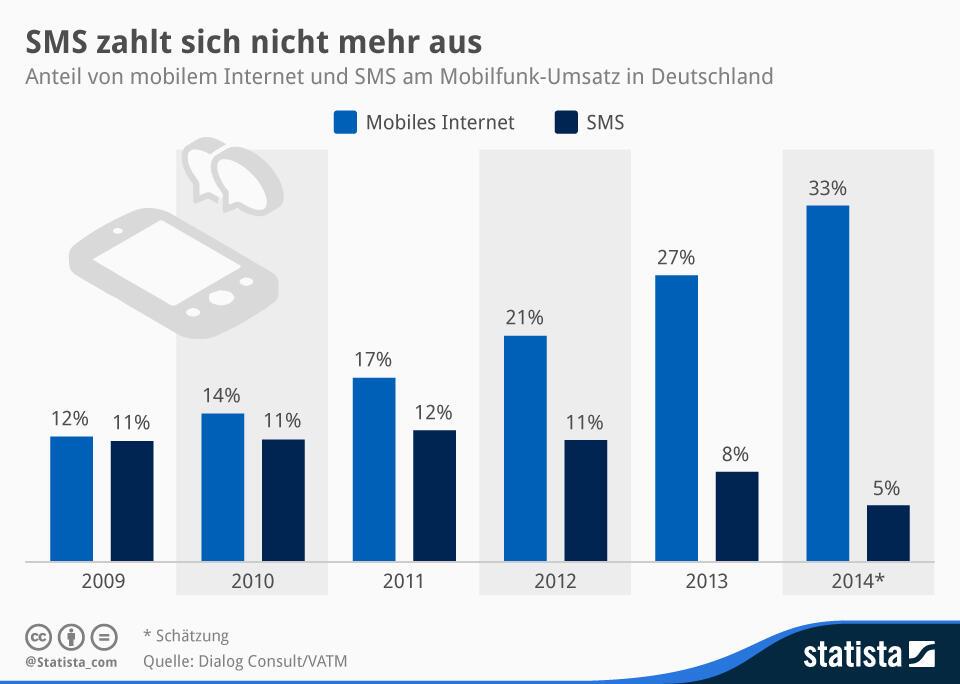Infografik mobilfunk SMS umsatz