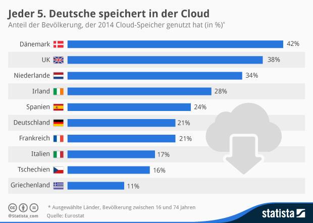 cloud eu icloud Statista Statistik