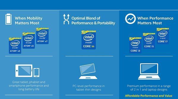 cpu intel Intel Atom MWC2015 prozessor SoC